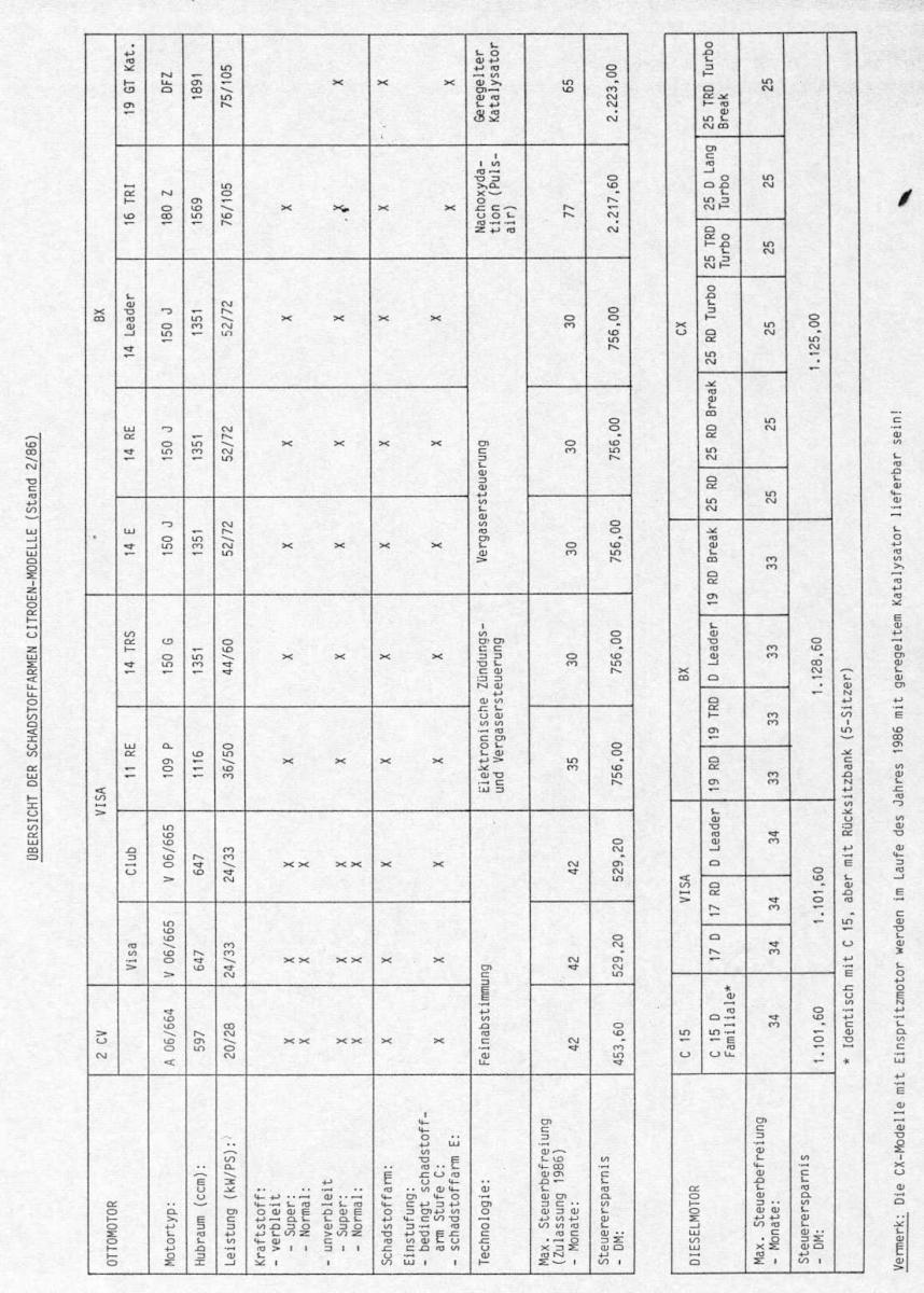 03-BX Schadstoffarm 1986.jpg
