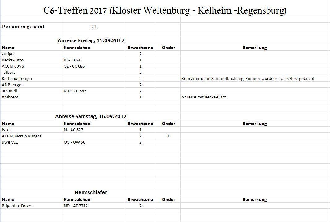 5940ecce7bf75_2.Stand14_06.2017AnwesentheitC6-Treffen2017.JPG