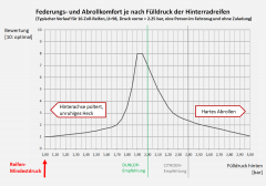 C5-III-Komfort_gegen_Reifendruck_Optimum1_90.png