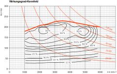 Verbrauchskennfeld mit Kurven konstanter Leistung