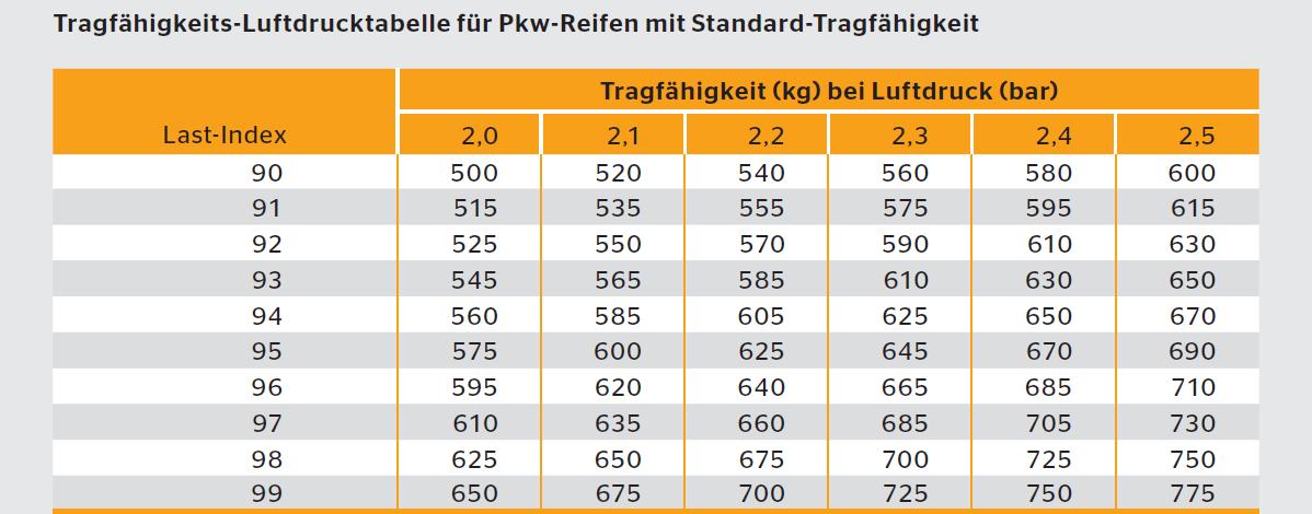 large.Conti-Traglasttabellenausschnitt.p