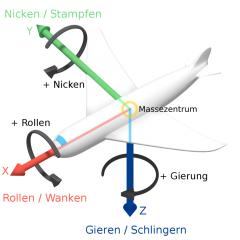 1024px-Roll_pitch_yaw_gravitation_center_de.png